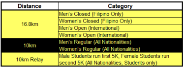 race categories