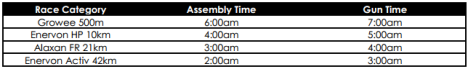 assembly and gun times