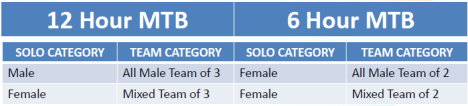 mtb categories