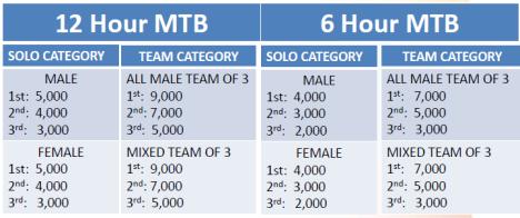 mtb prizes