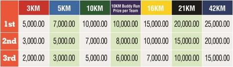 Cash Prize Chart